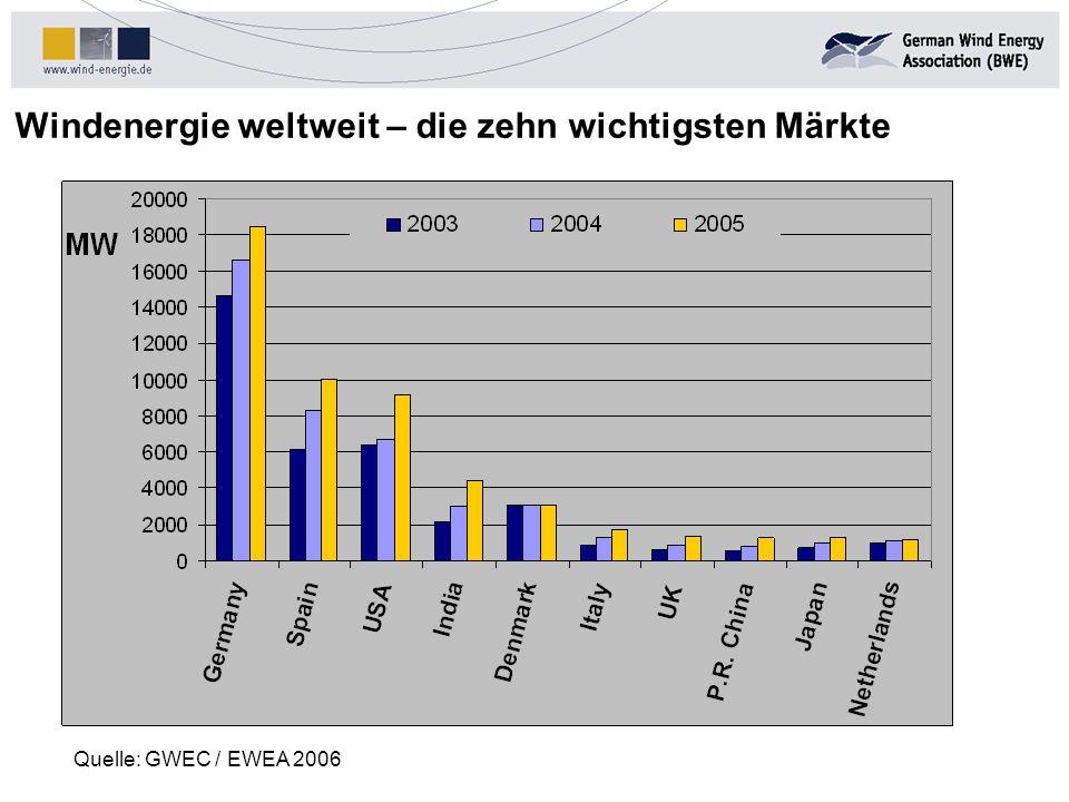 Windenergie weltweit – die zehn wichtigsten Märkte