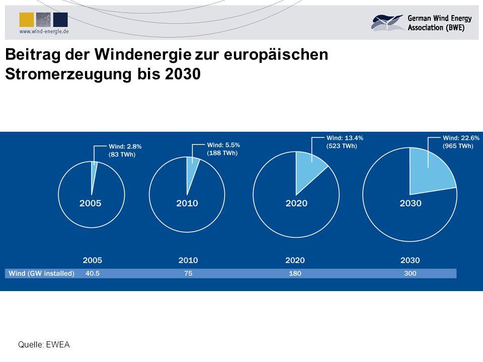 Beitrag der Windenergie zur europäischen Stromerzeugung bis 2030