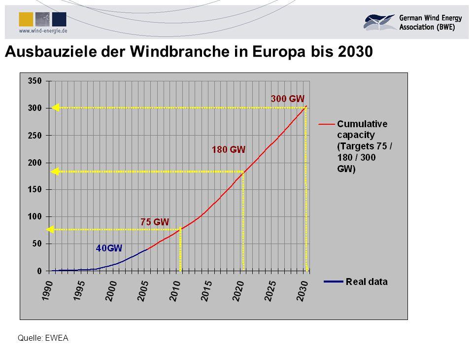 Ausbauziele der Windbranche in Europa bis 2030