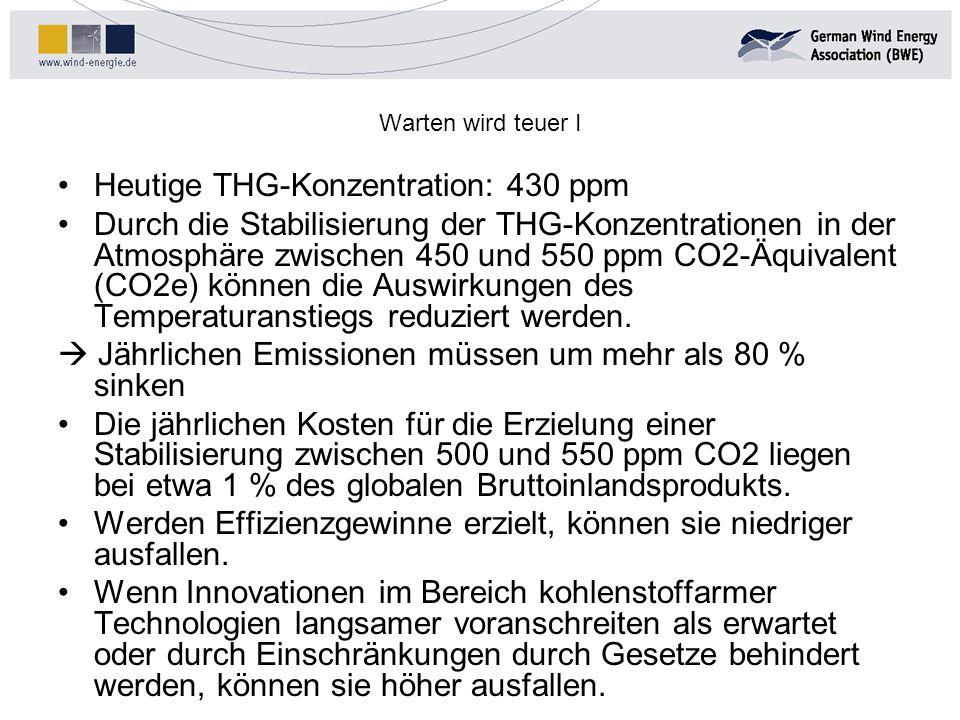 Heutige THG-Konzentration: 430 ppm