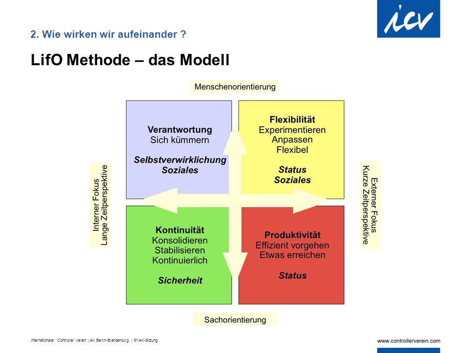 LifO Methode – das Modell