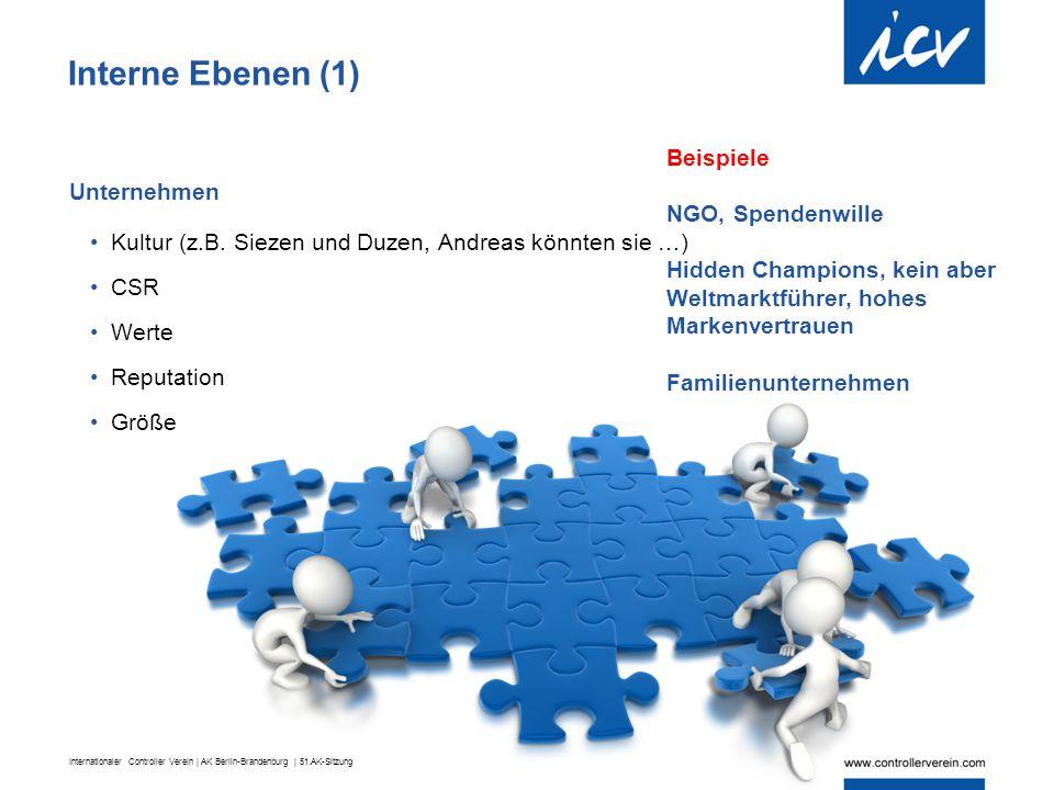 Interne Ebenen (1) Beispiele NGO, Spendenwille Unternehmen