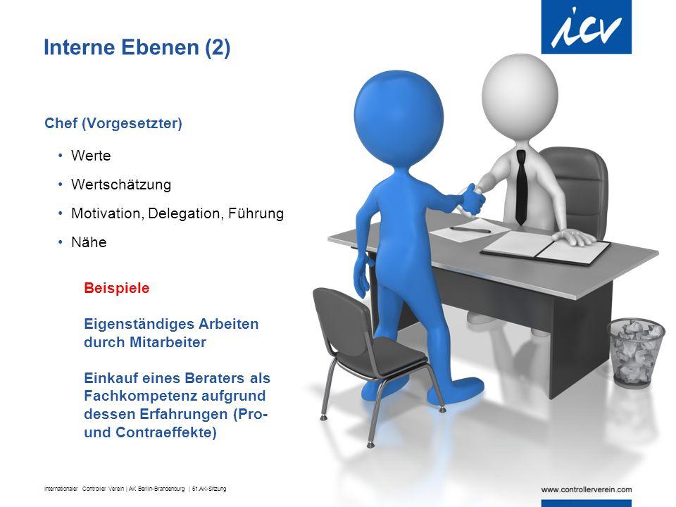 Interne Ebenen (2) Chef (Vorgesetzter) Werte Wertschätzung