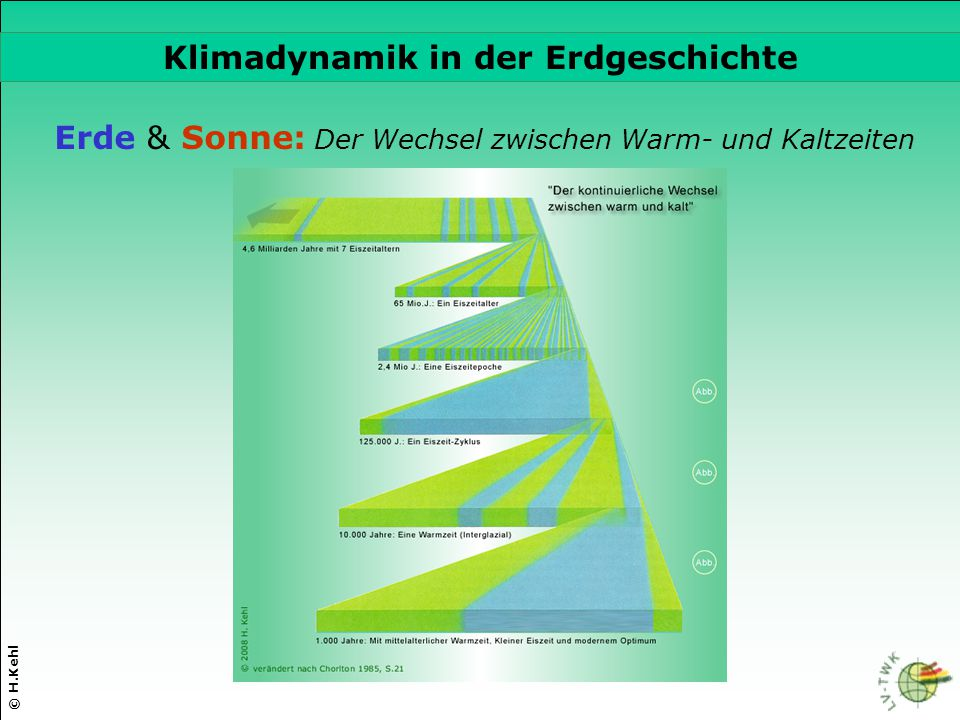 Klimadynamik in der Erdgeschichte