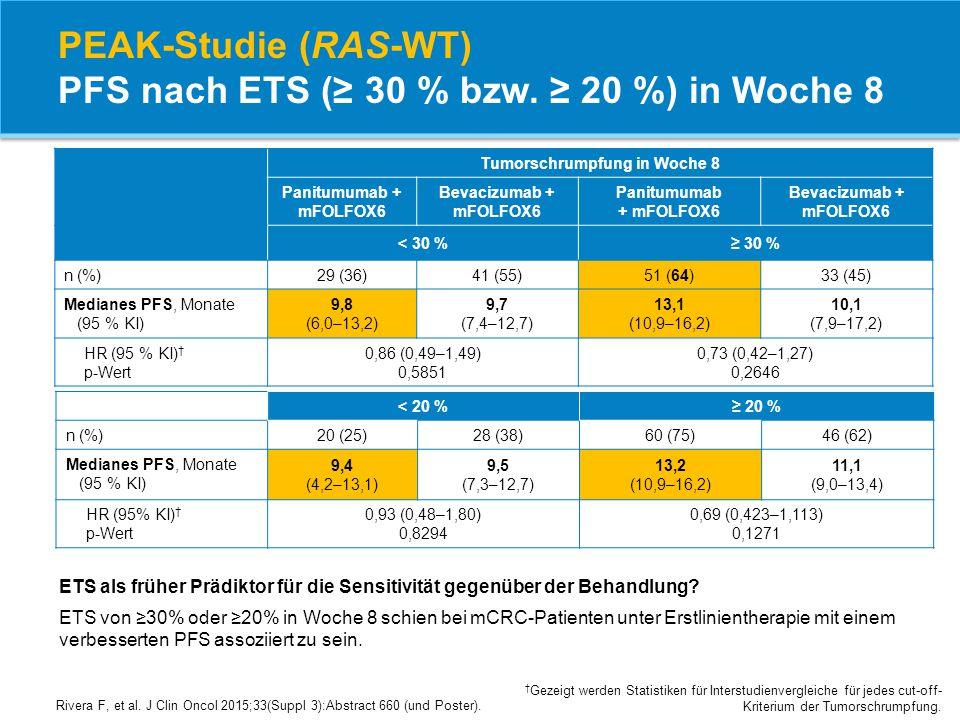 PEAK-Studie (RAS-WT) PFS nach ETS (≥ 30 % bzw. ≥ 20 %) in Woche 8