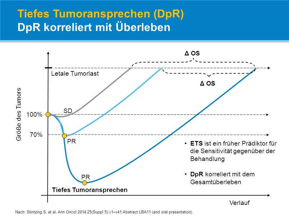 Tiefes Tumoransprechen (DpR) DpR korreliert mit Überleben