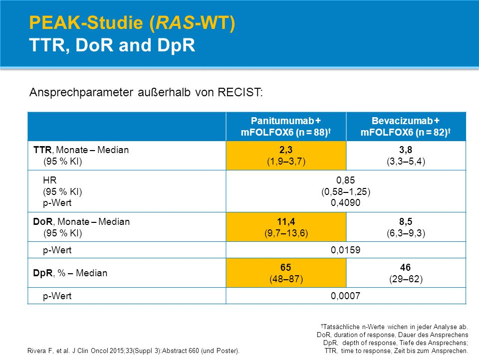 PEAK-Studie (RAS-WT) TTR, DoR and DpR