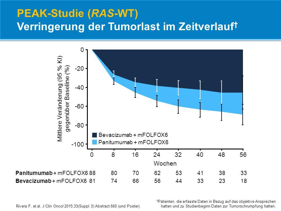 PEAK-Studie (RAS-WT) Verringerung der Tumorlast im Zeitverlauf†