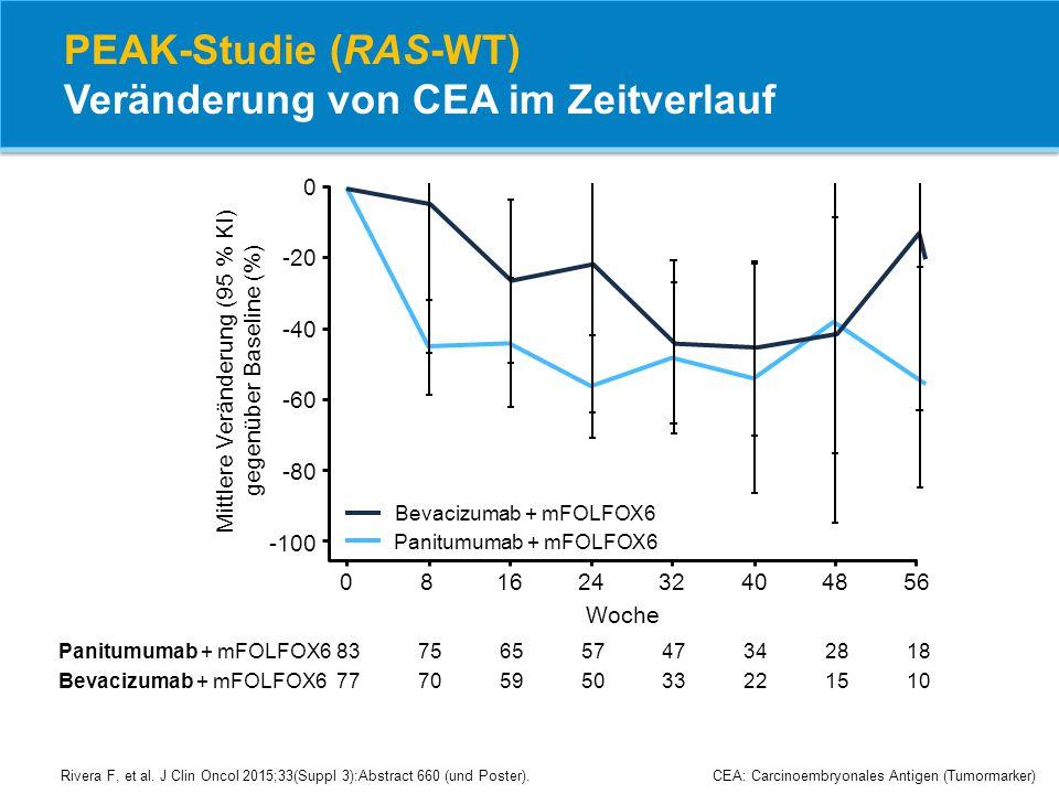 PEAK-Studie (RAS-WT) Veränderung von CEA im Zeitverlauf
