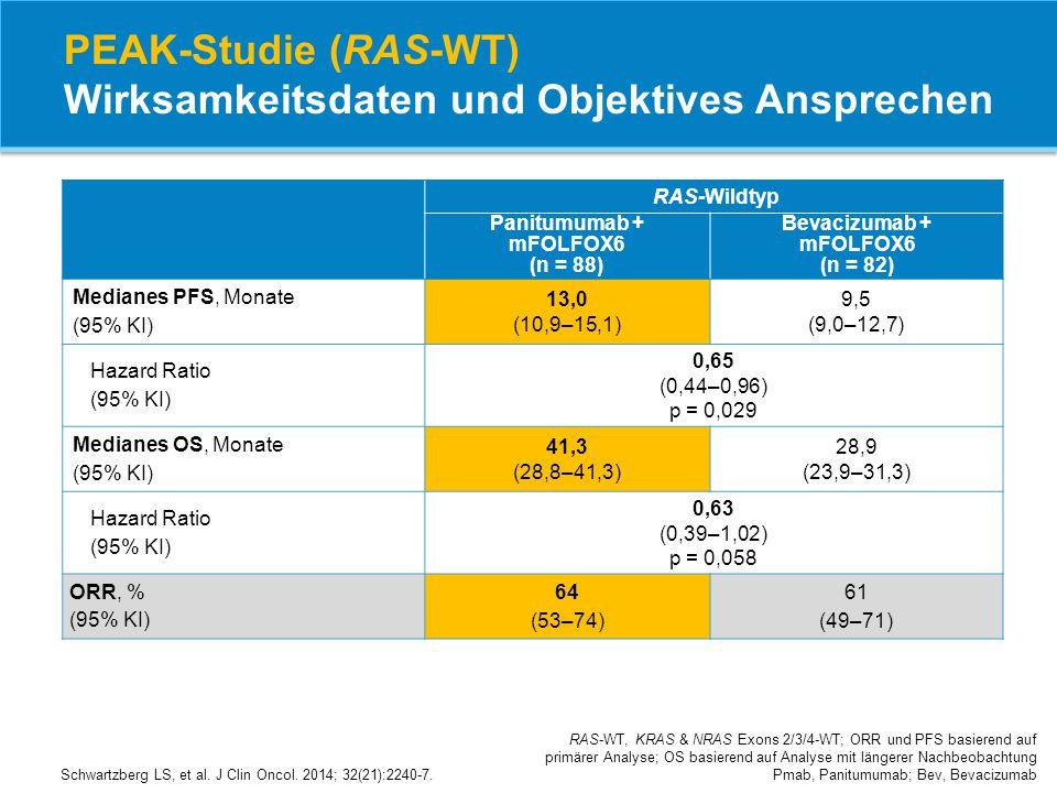 PEAK-Studie (RAS-WT) Wirksamkeitsdaten und Objektives Ansprechen
