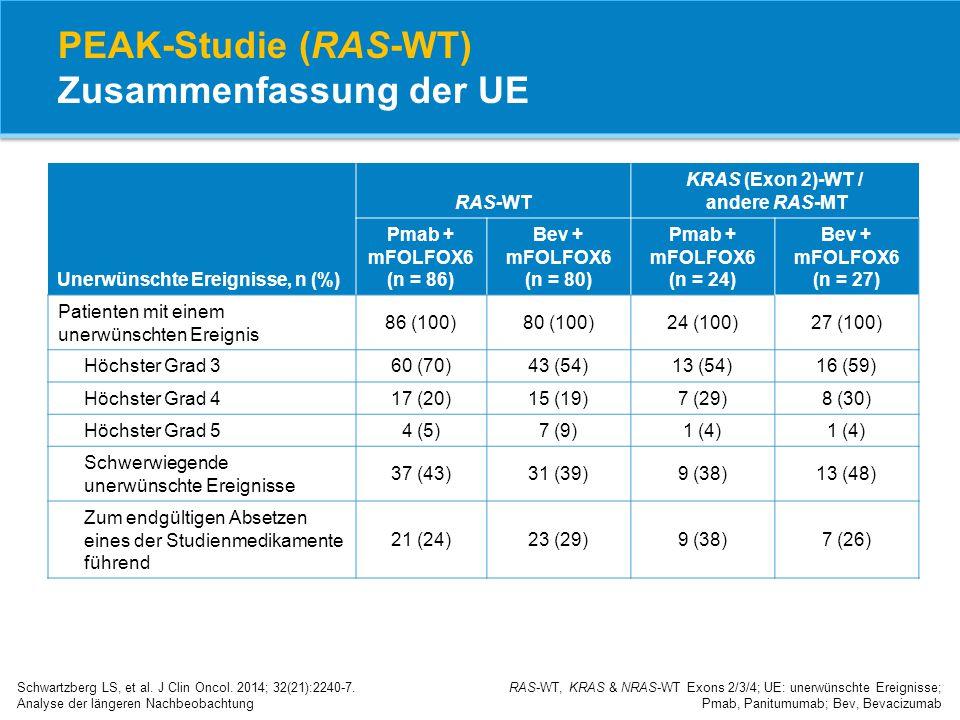 PEAK-Studie (RAS-WT) Zusammenfassung der UE