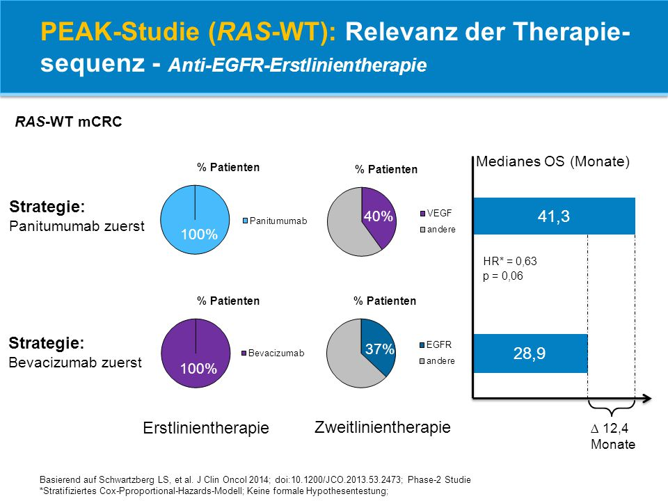 PEAK-Studie (RAS-WT): Relevanz der Therapie-sequenz - Anti-EGFR-Erstlinientherapie