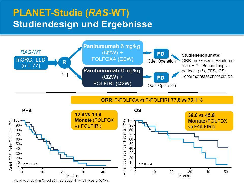 PLANET-Studie (RAS-WT) Studiendesign und Ergebnisse