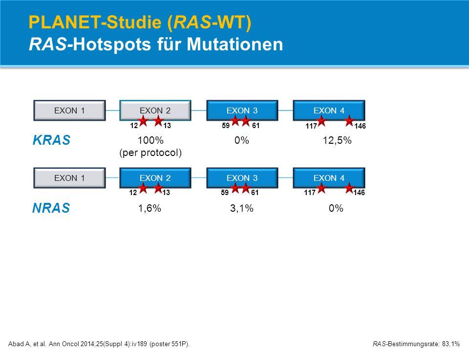 PLANET-Studie (RAS-WT) RAS-Hotspots für Mutationen