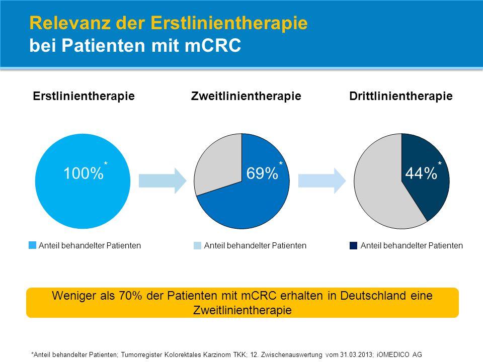 Relevanz der Erstlinientherapie bei Patienten mit mCRC