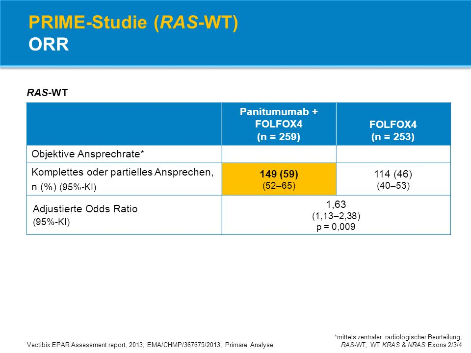PRIME-Studie (RAS-WT) ORR