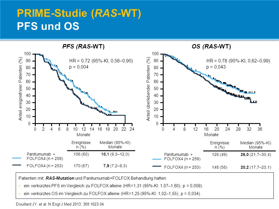 PRIME-Studie (RAS-WT) PFS und OS