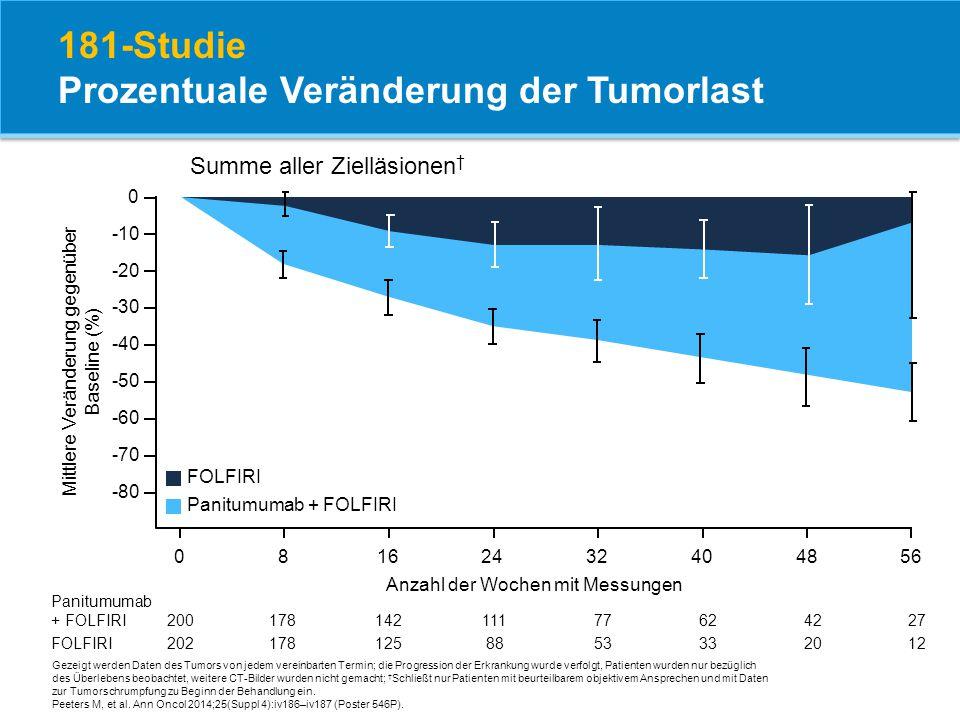 181-Studie Prozentuale Veränderung der Tumorlast