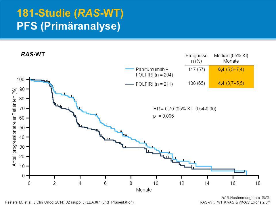181-Studie (RAS-WT) PFS (Primäranalyse)