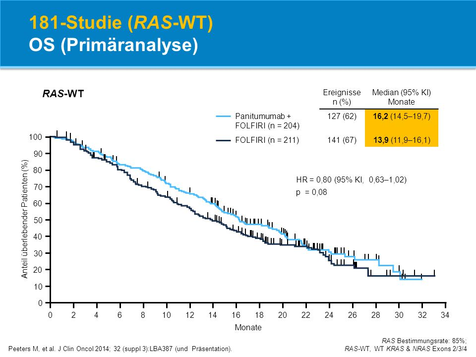181-Studie (RAS-WT) OS (Primäranalyse)