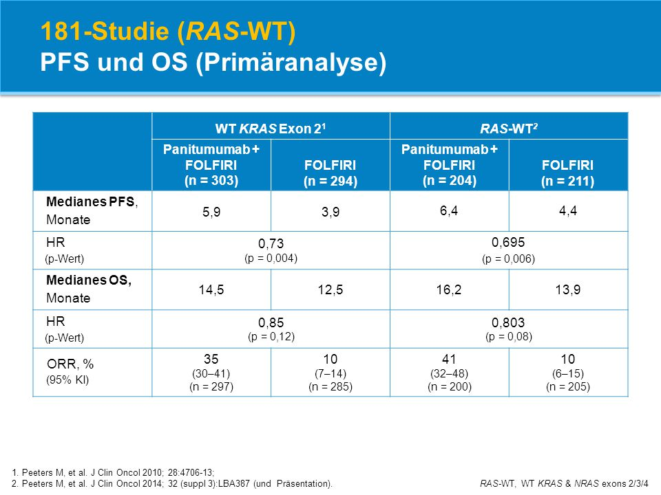 181-Studie (RAS-WT) PFS und OS (Primäranalyse)