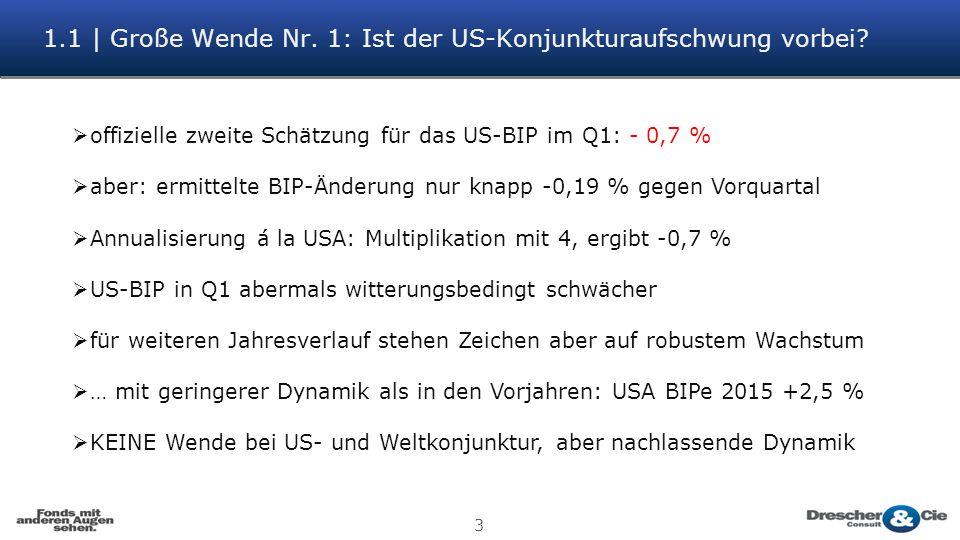 1.1 | Große Wende Nr. 1: Ist der US-Konjunkturaufschwung vorbei