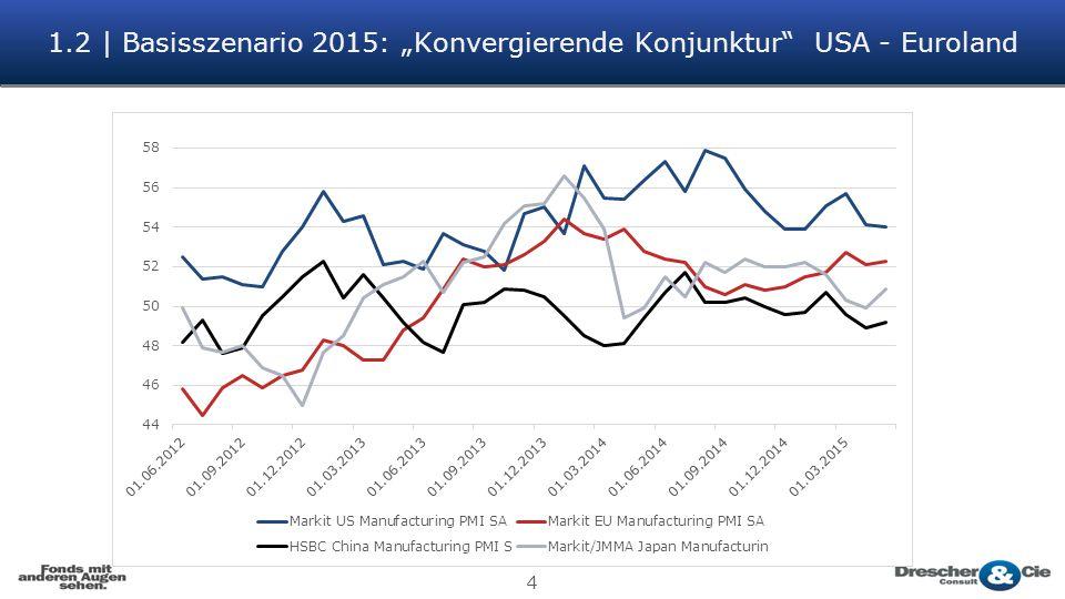 "1.2 | Basisszenario 2015: ""Konvergierende Konjunktur USA - Euroland"