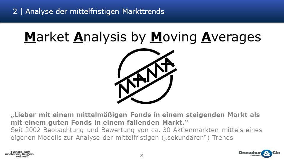 2 | Analyse der mittelfristigen Markttrends