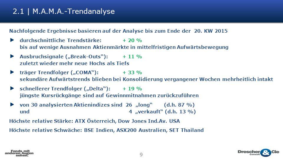 2.1 | M.A.M.A.-Trendanalyse Nachfolgende Ergebnisse basieren auf der Analyse bis zum Ende der 20. KW 2015.