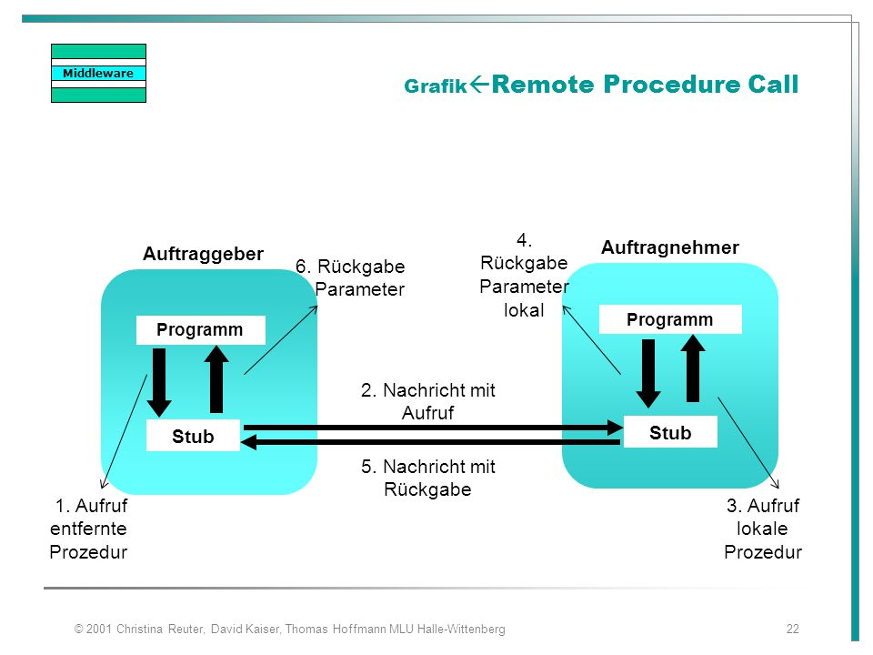 GrafikRemote Procedure Call