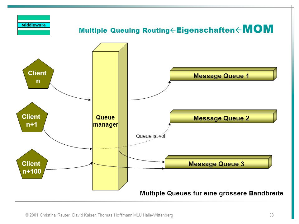 Multiple Queuing RoutingEigenschaftenMOM
