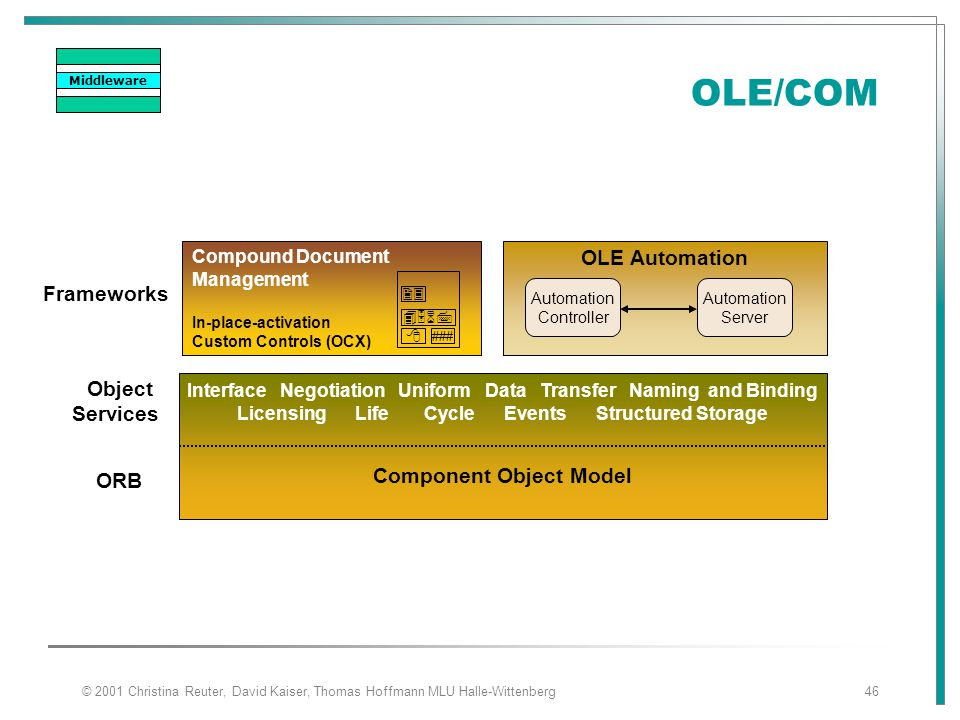 OLE/COM OLE Automation Frameworks Object Services