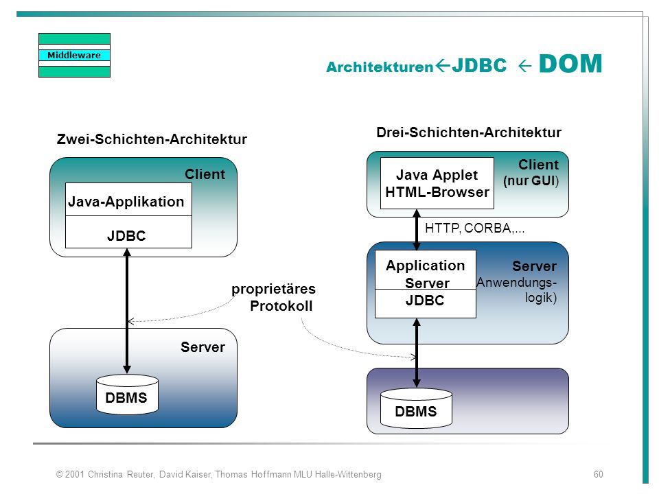 ArchitekturenJDBC  DOM