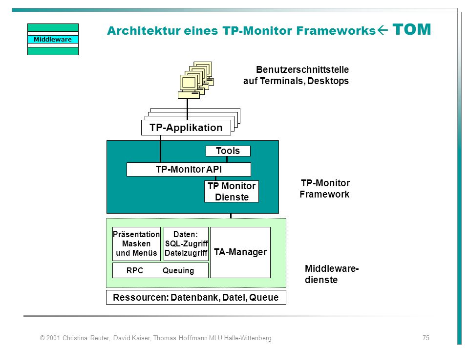 Architektur eines TP-Monitor Frameworks TOM