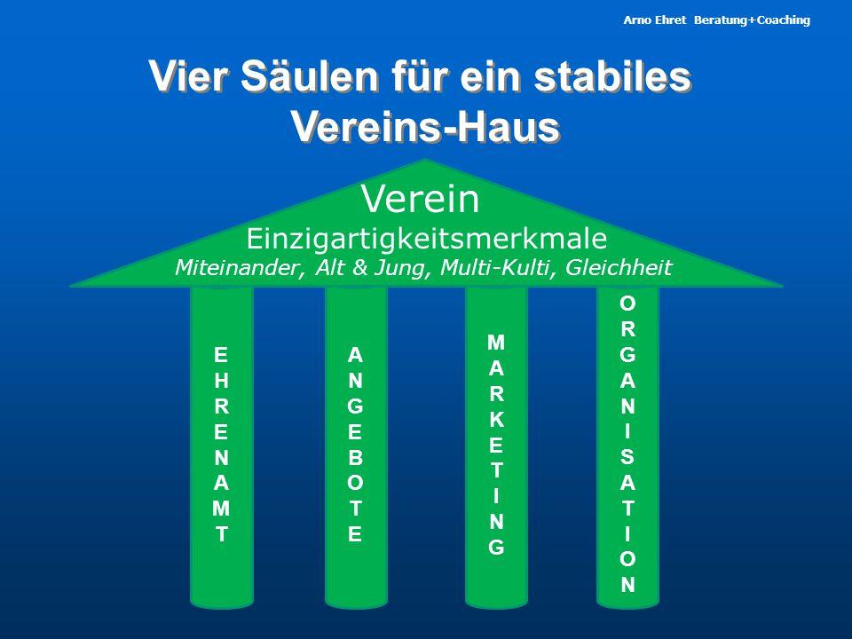 Vier Säulen für ein stabiles