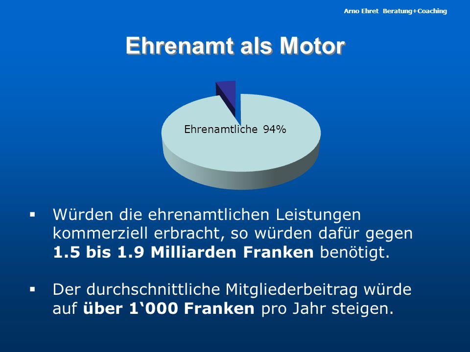 Ehrenamt als Motor Ehrenamtliche 94%