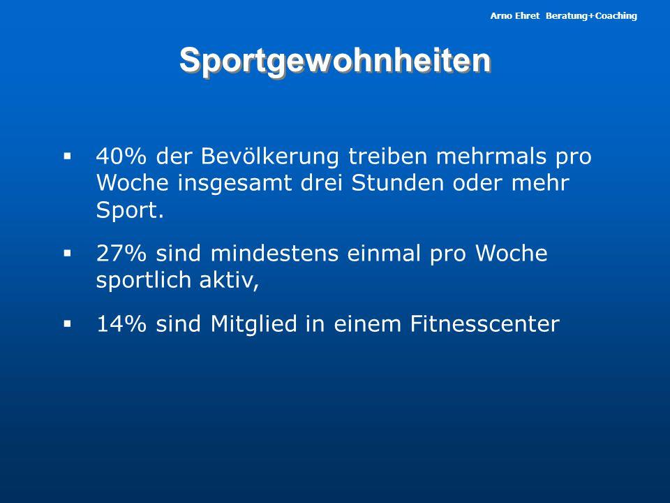 Sportgewohnheiten 40% der Bevölkerung treiben mehrmals pro Woche insgesamt drei Stunden oder mehr Sport.