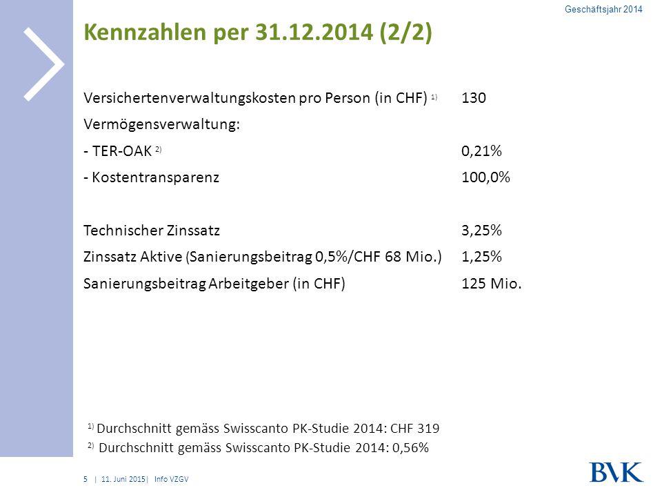 Geschäftsjahr 2014 Kennzahlen per 31.12.2014 (2/2) Versichertenverwaltungskosten pro Person (in CHF) 1)