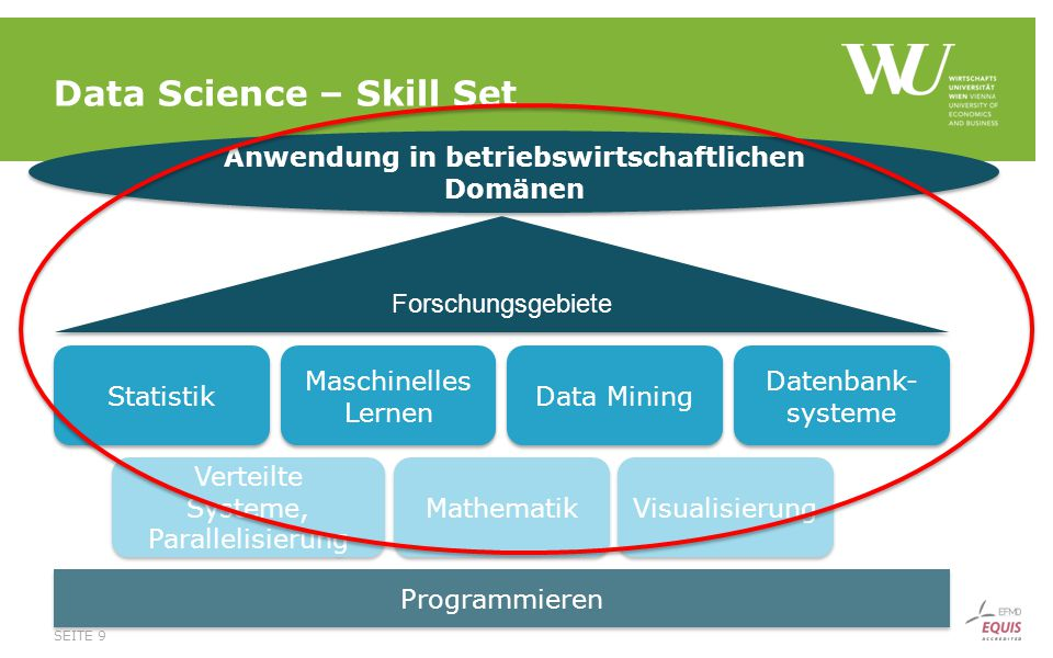 Data Science – Skill Set
