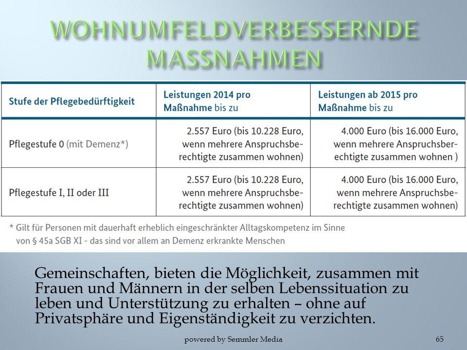 WOHNUMFELDVERBESSERNDE MASSNAHMEN