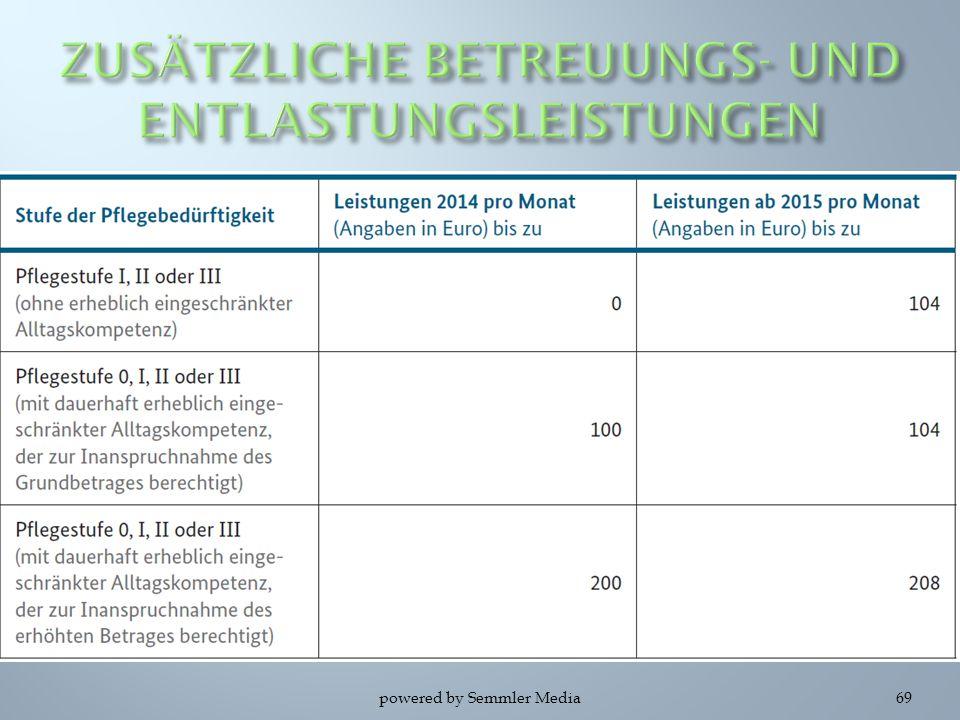 ZUSÄTZLICHE BETREUUNGS- UND ENTLASTUNGSLEISTUNGEN