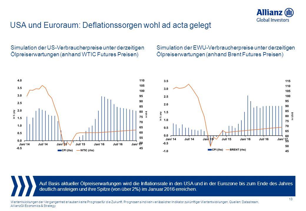 USA und Euroraum: Deflationssorgen wohl ad acta gelegt