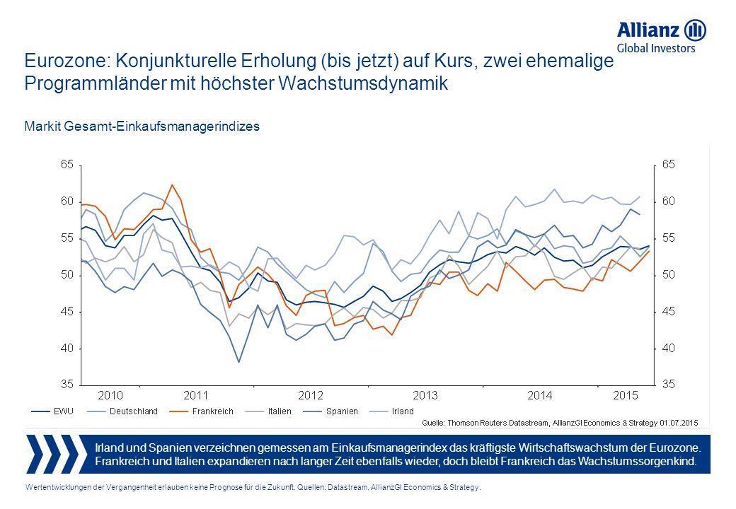 Eurozone: Konjunkturelle Erholung (bis jetzt) auf Kurs, zwei ehemalige Programmländer mit höchster Wachstumsdynamik