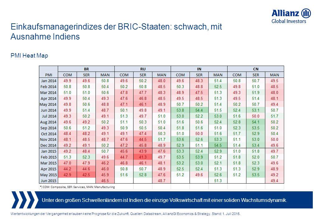 Einkaufsmanagerindizes der BRIC-Staaten: schwach, mit Ausnahme Indiens