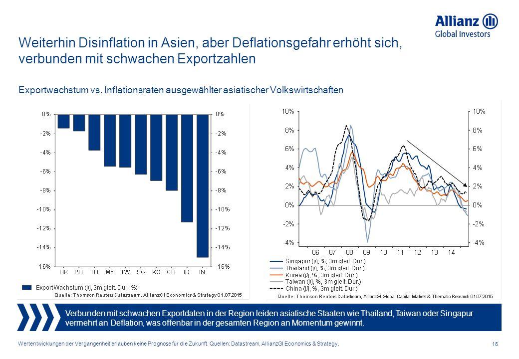 Weiterhin Disinflation in Asien, aber Deflationsgefahr erhöht sich, verbunden mit schwachen Exportzahlen