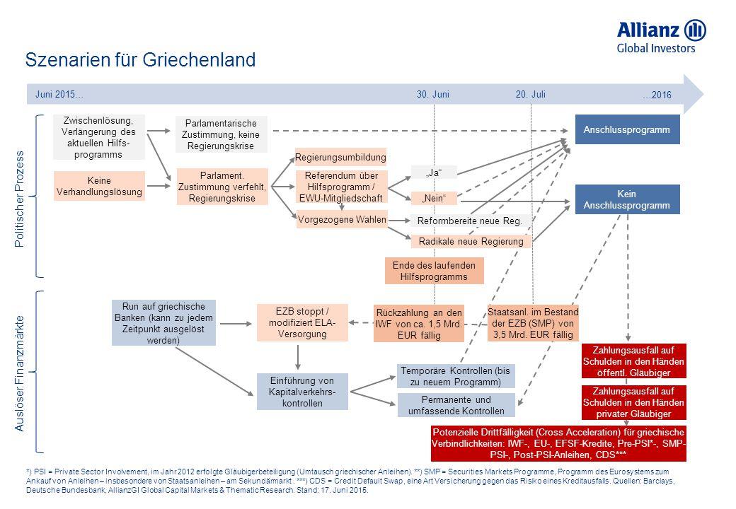 Szenarien für Griechenland