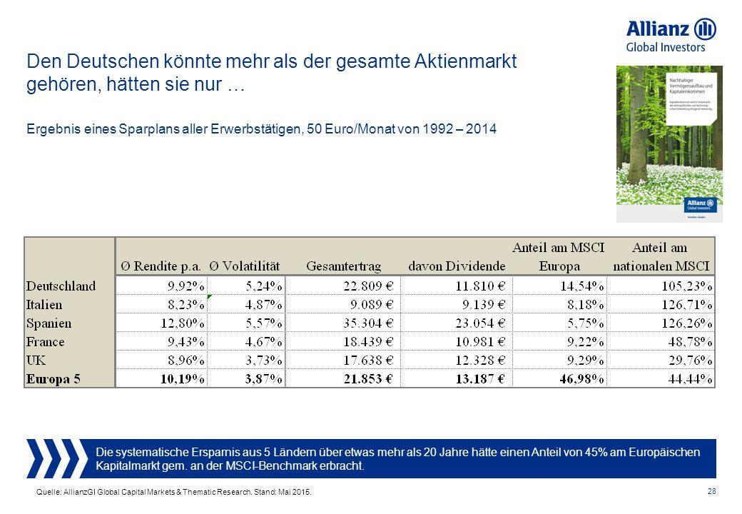 Den Deutschen könnte mehr als der gesamte Aktienmarkt gehören, hätten sie nur …