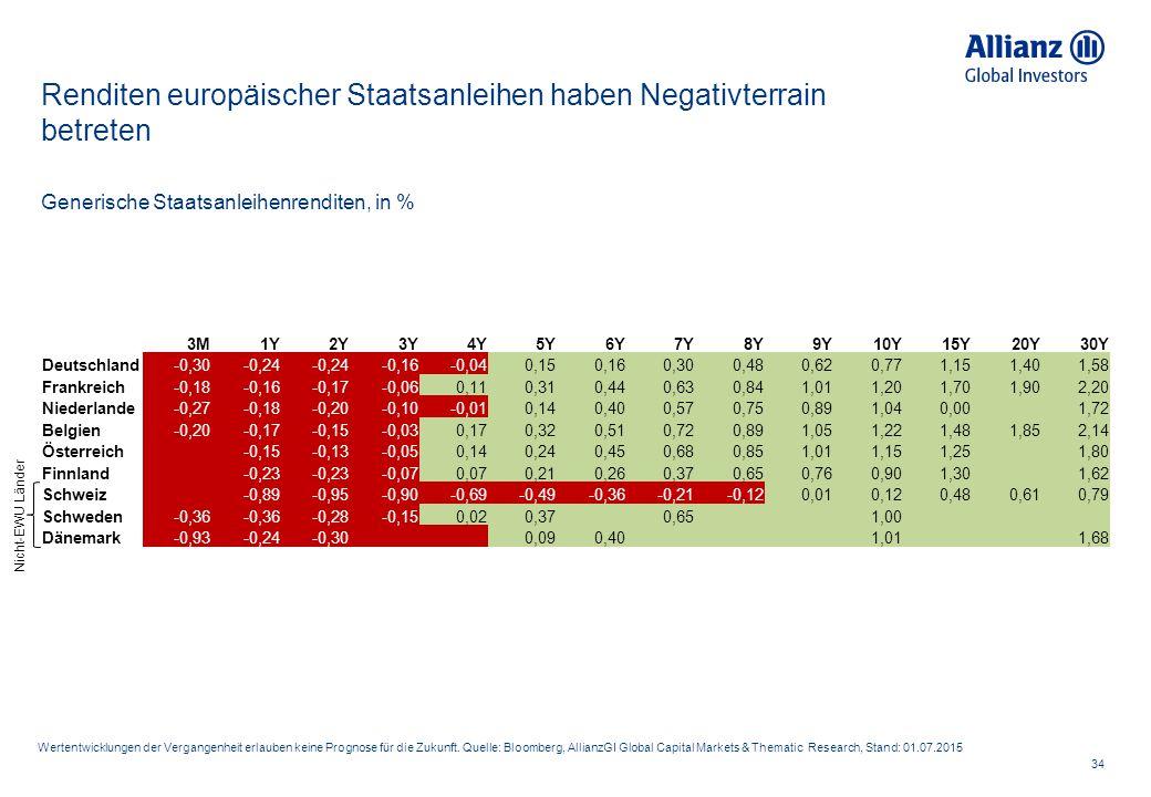 Renditen europäischer Staatsanleihen haben Negativterrain betreten