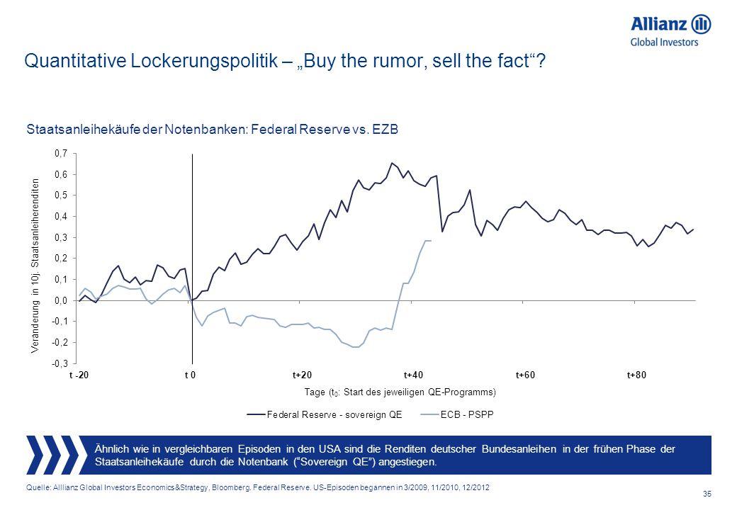 "Quantitative Lockerungspolitik – ""Buy the rumor, sell the fact"