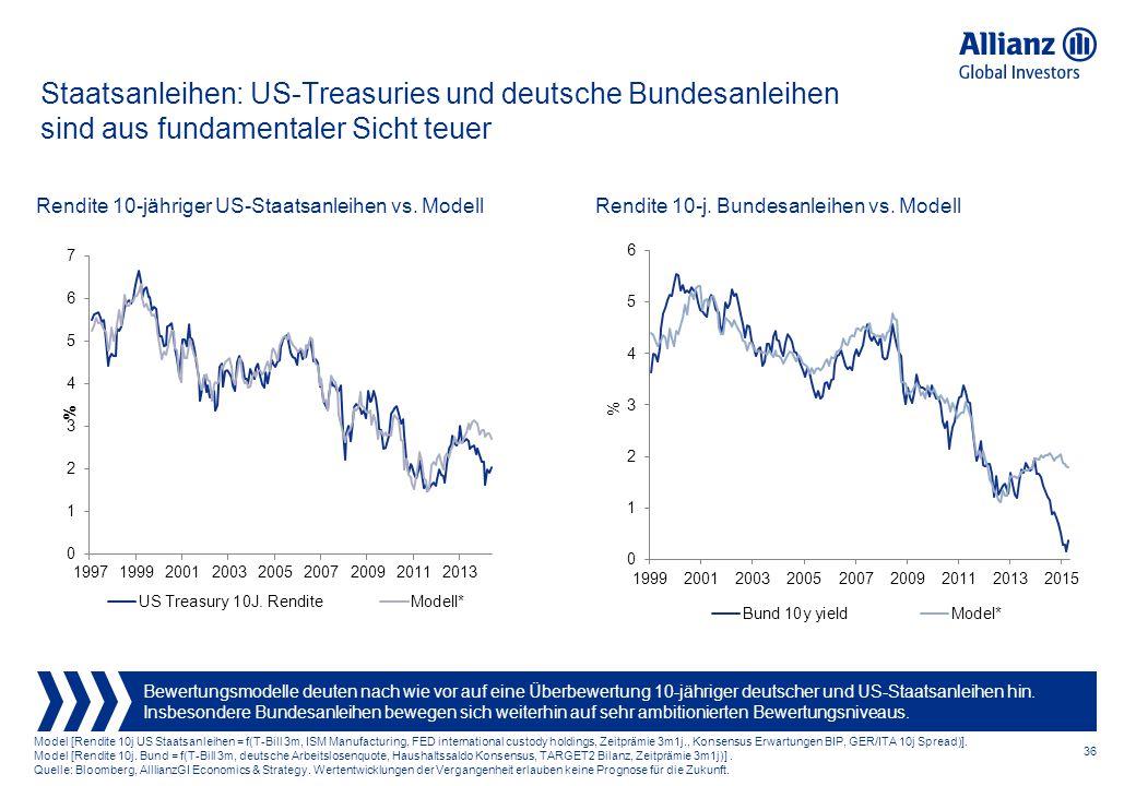 Staatsanleihen: US-Treasuries und deutsche Bundesanleihen sind aus fundamentaler Sicht teuer